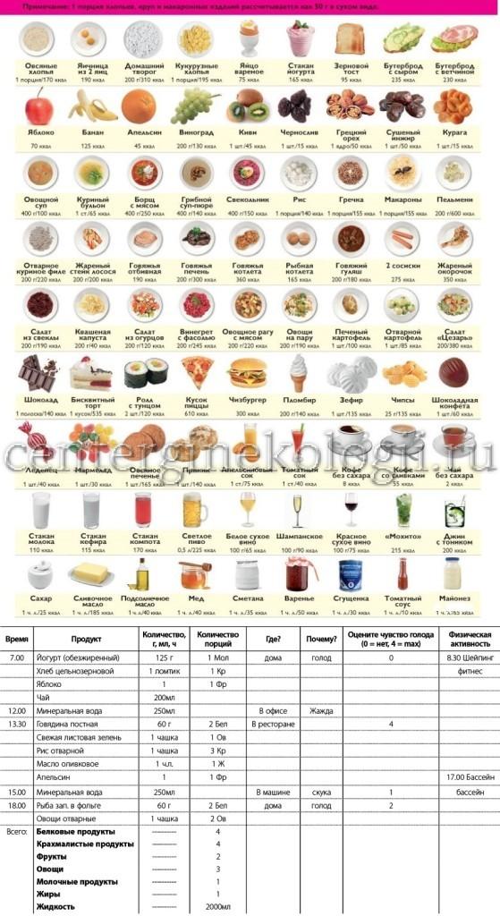 поликистоз яичников лечение народными средствами и диета при поликистозе яичников